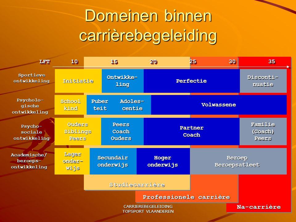 CARRIEREBEGELEIDING TOPSPORT VLAANDEREN Domeinen binnen carrièrebegeleiding Na-carrièreNa-carrière Professionele carrière StudiecarrièreStudiecarrière
