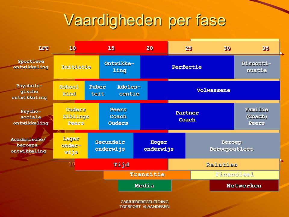 CARRIEREBEGELEIDING TOPSPORT VLAANDEREN Vaardigheden per fase 101015152020252530303535NetwerkenNetwerken Financieel MediaMediaTransitieTransitie Relat