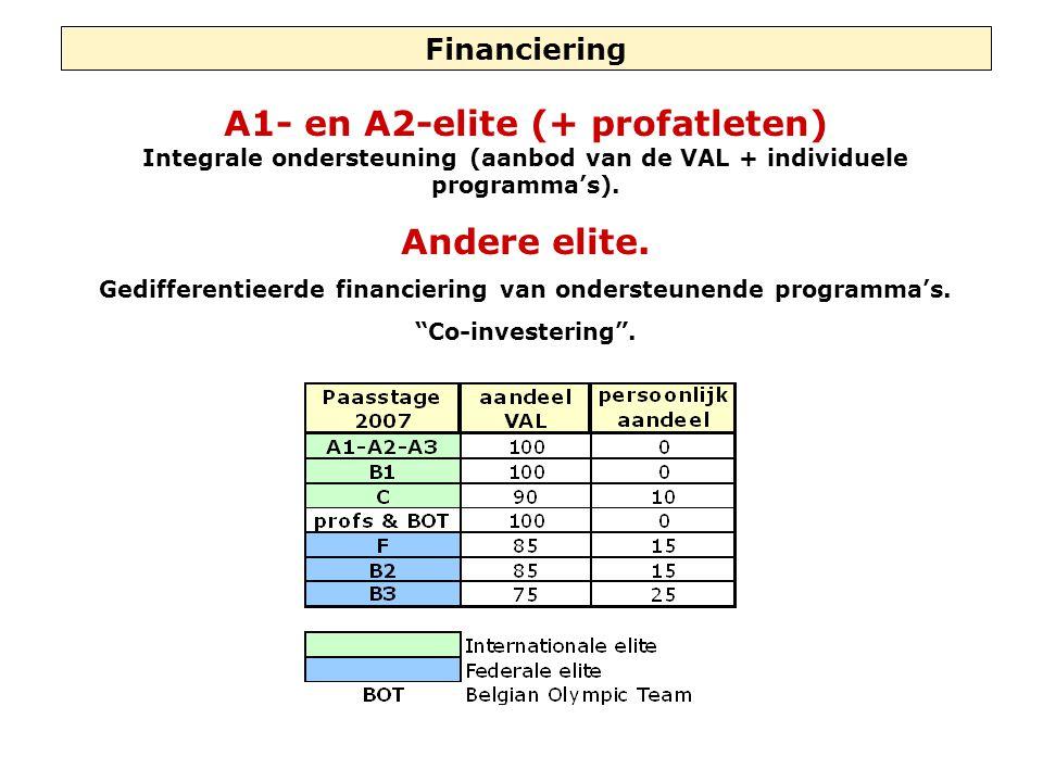 Financiering A1- en A2-elite (+ profatleten) Integrale ondersteuning (aanbod van de VAL + individuele programma's). Andere elite. Gedifferentieerde fi