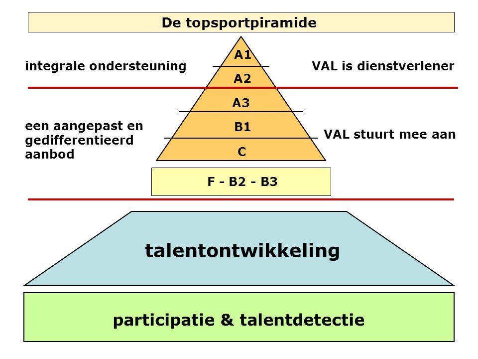 De topsportpiramide A1 A2 A3 B1 C F - B2 - B3 talentontwikkeling Talentdetectie participatie & talentdetectie integrale ondersteuning een aangepast en