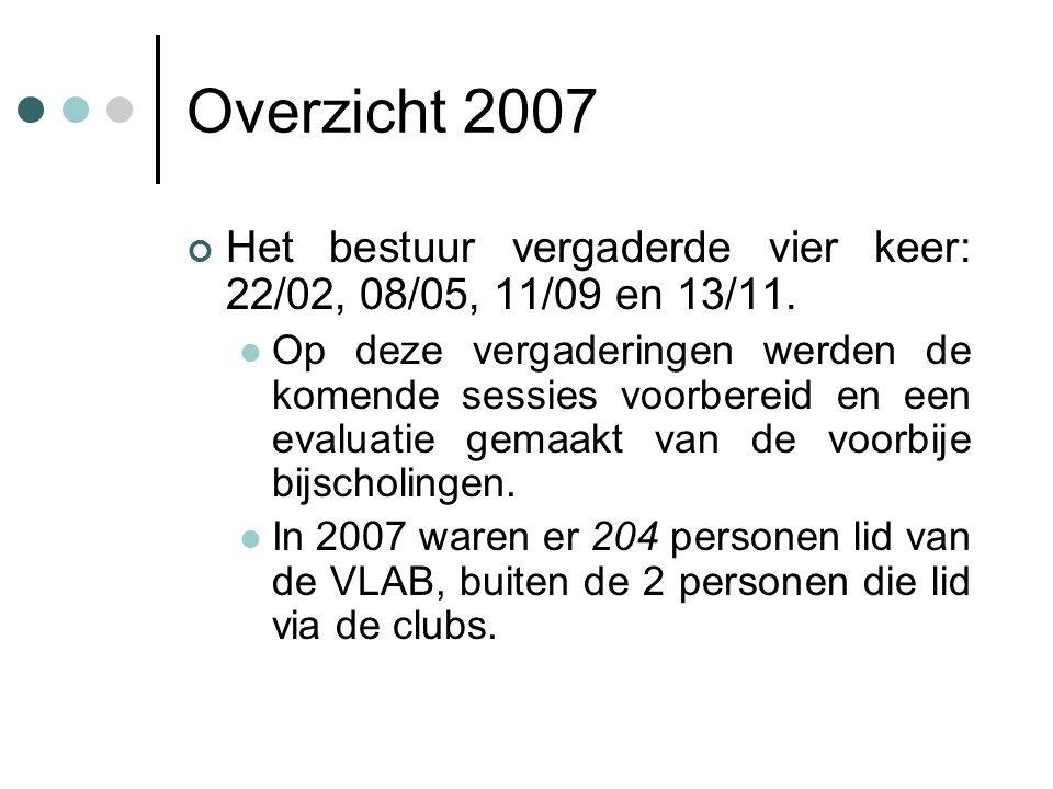 Overzicht 2007 Het bestuur vergaderde vier keer: 22/02, 08/05, 11/09 en 13/11.