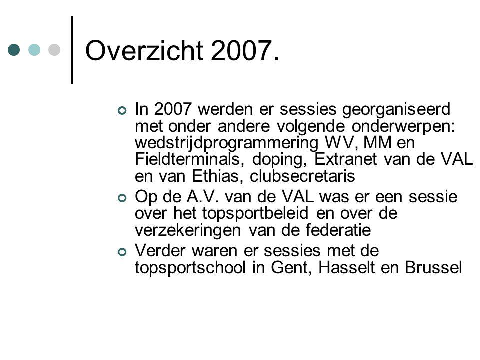 Overzicht 2007.