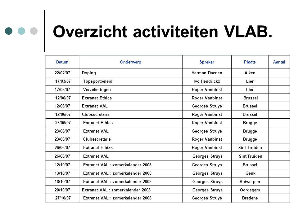 Overzicht activiteiten VLAB.