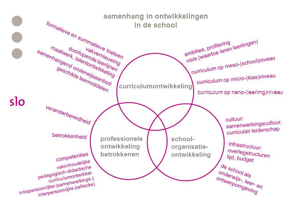 curriculumontwikkeling school- organisatie- ontwikkeling professionele ontwikkeling betrokkenen cultuur: samenwerkingscultuur, curriculair leiderschap infrastructuur: overlegstructuren tijd, budget de school als onderwijs-, leer- en ontwerpomgeving veranderbereidheid betrokkenheid competenties vakinhoudelijke pedagogisch-didactische curriculumontwikkel- intrapersoonlijke (samenwerkings-) interpersoonlijke (reflectie) formatieve en summatieve toetsen vakvernieuwing doorlopende leerlijnen maatwerk, talentontwikkeling samenhangend onderwijsaanbod geschikte leermiddelen ambities, profilering visie (waartoe leren leerlingen) curriculum op meso-(school)niveau curriculum op micro-(klas)niveau curriculum op nano-(leerling)niveau samenhang in ontwikkelingen in de school
