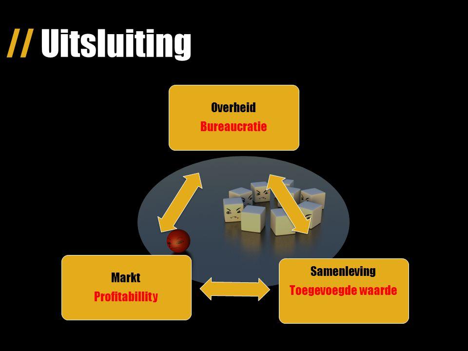 // Uitsluiting Markt Profitabillity Samenleving Toegevoegde waarde Overheid Bureaucratie