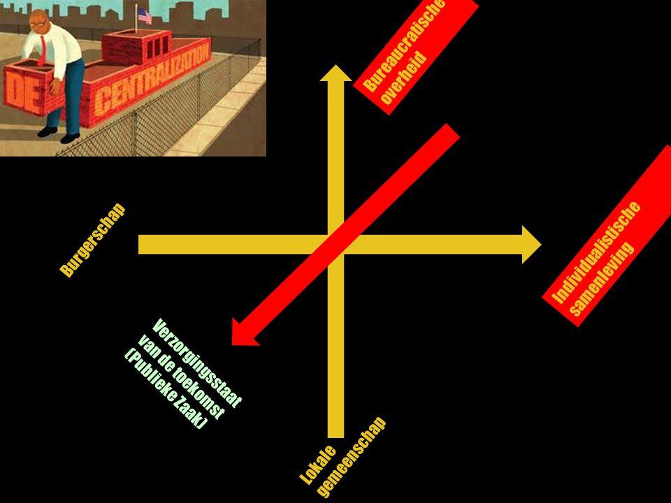 Bureaucratische overheid Individualistische samenleving Burgerschap Lokale gemeenschap Verzorgingsstaat van de toekomst (Publieke Zaak)