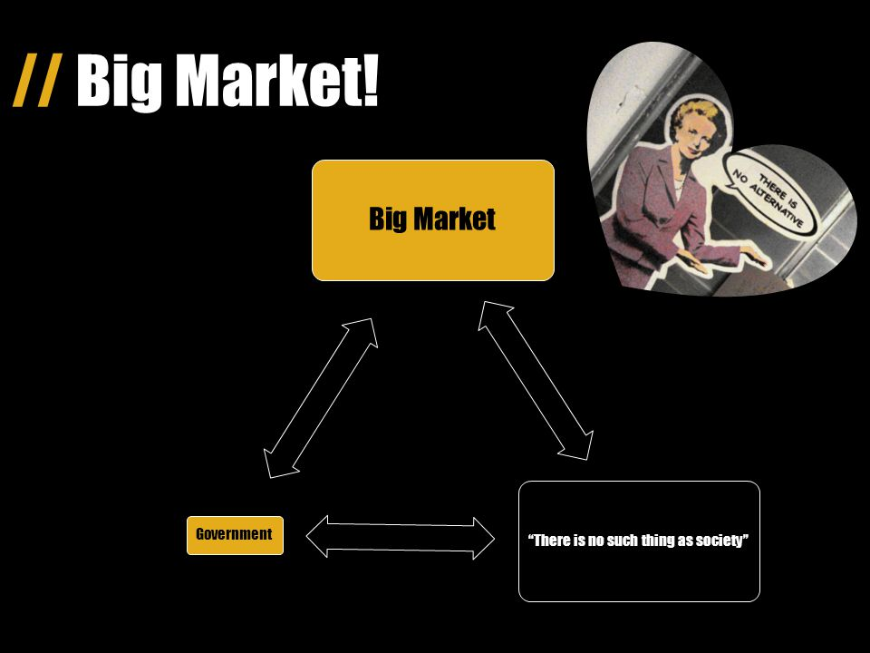 // Big Government! Small market There is no such thing as society Big Government