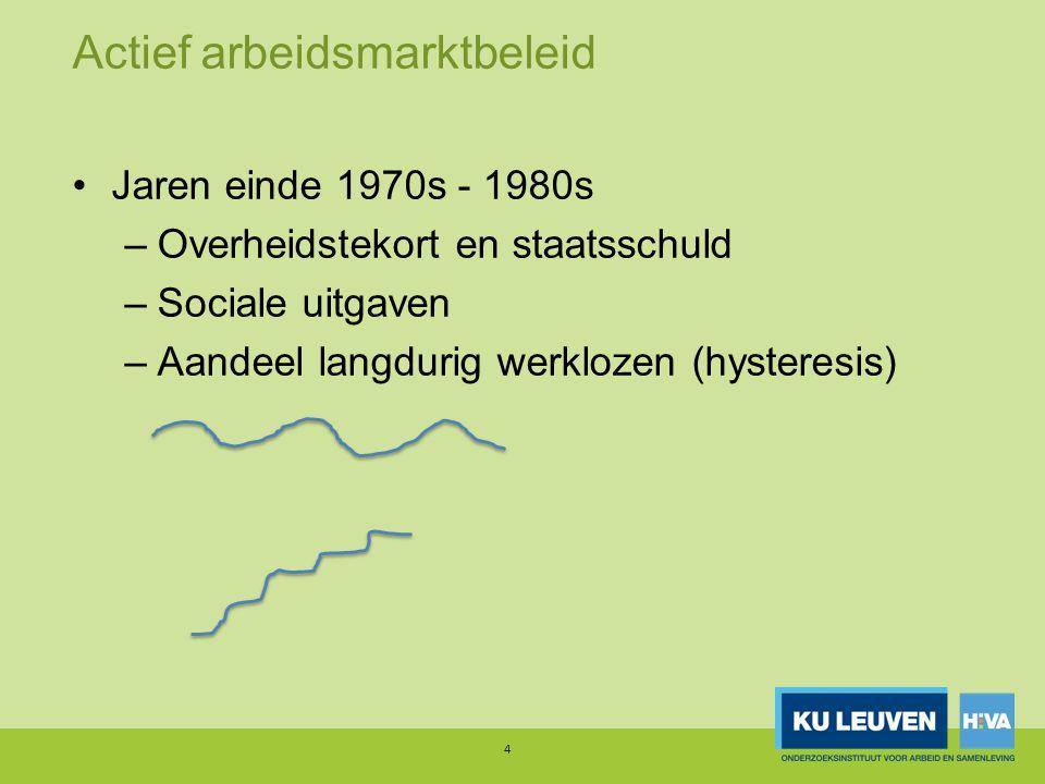 Actief arbeidsmarktbeleid Jaren einde 1970s - 1980s –Overheidstekort en staatsschuld –Sociale uitgaven –Aandeel langdurig werklozen (hysteresis) Van passief naar actief beleid –Van recht naar rechten & plichten –OESO: rigide arbeidsmarkten & ALMPs 5