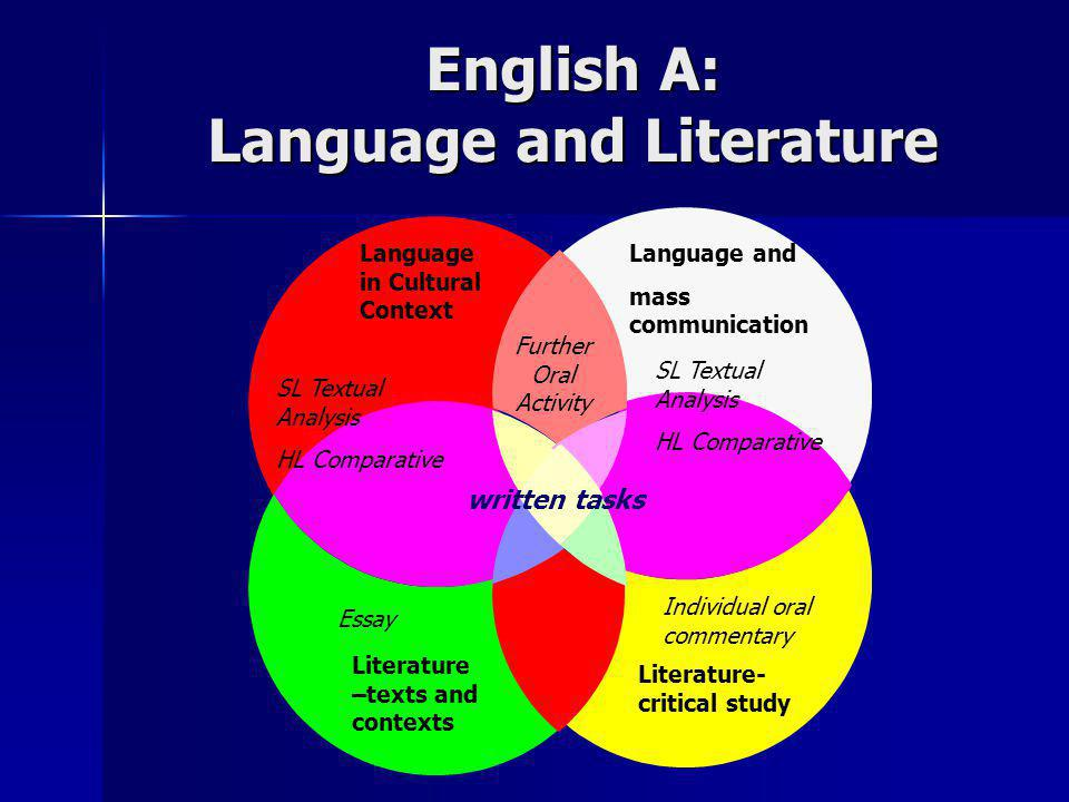 English A: Language and Literature English A: Language and Literature Language in Cultural Context Language and mass communication Literature –texts a
