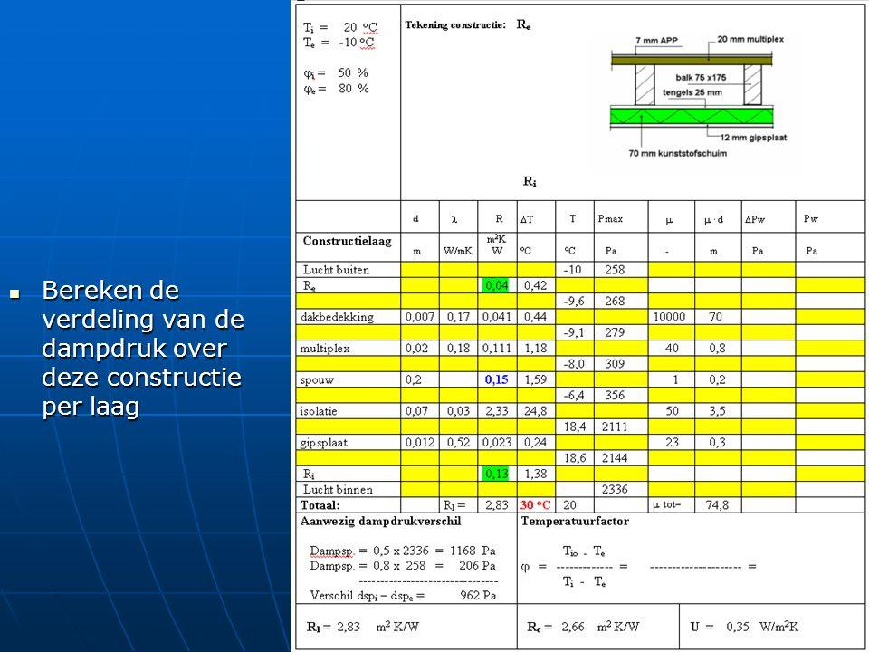 Bereken de verdeling van de dampdruk over deze constructie per laag Bereken de verdeling van de dampdruk over deze constructie per laag