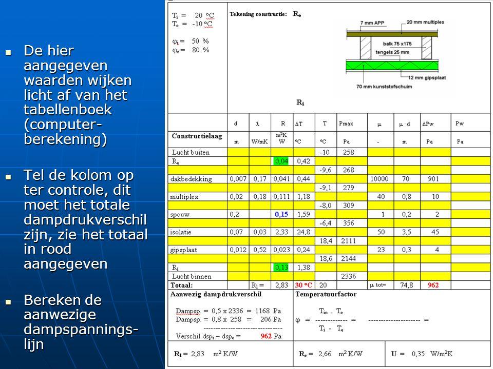 De hier aangegeven waarden wijken licht af van het tabellenboek (computer- berekening) De hier aangegeven waarden wijken licht af van het tabellenboek