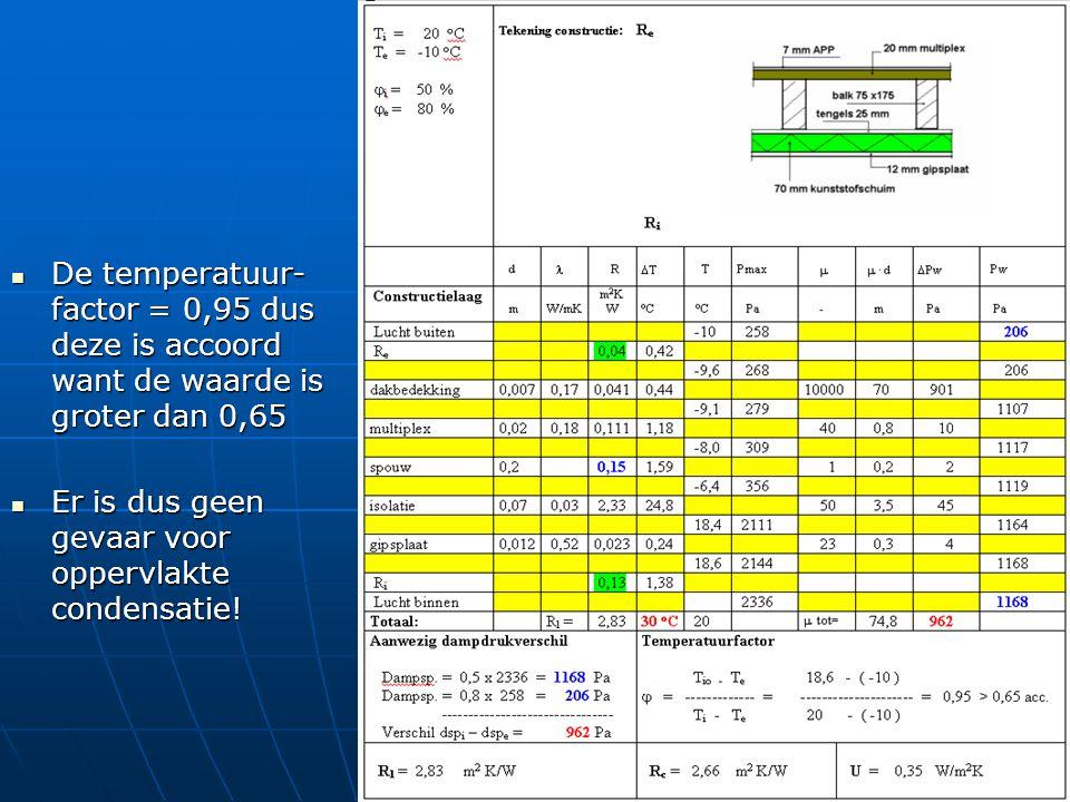 De temperatuur- factor = 0,95 dus deze is accoord want de waarde is groter dan 0,65 De temperatuur- factor = 0,95 dus deze is accoord want de waarde i
