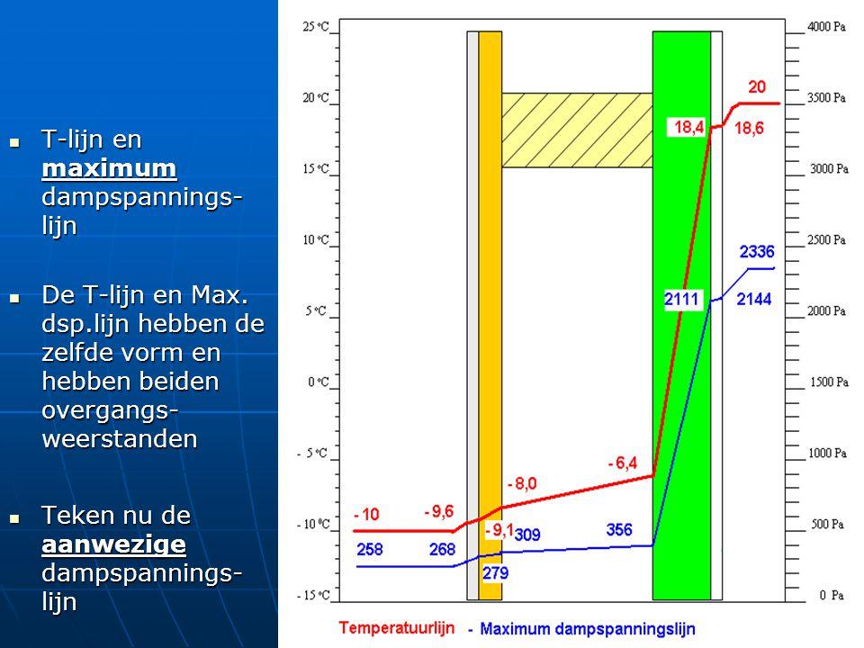 T-lijn en maximum dampspannings- lijn T-lijn en maximum dampspannings- lijn De T-lijn en Max. dsp.lijn hebben de zelfde vorm en hebben beiden overgang