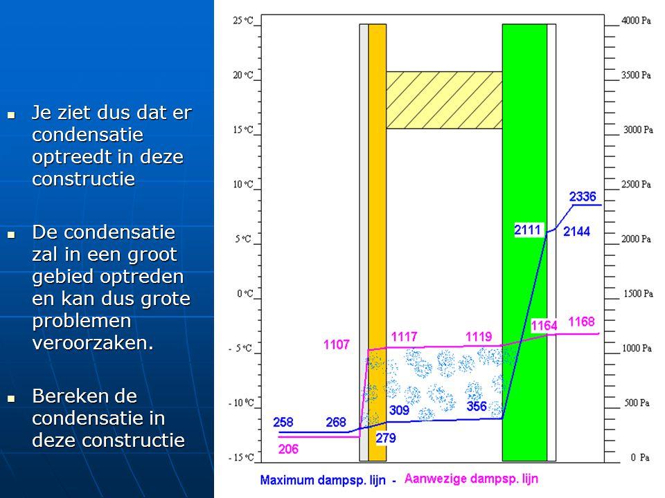Je ziet dus dat er condensatie optreedt in deze constructie Je ziet dus dat er condensatie optreedt in deze constructie De condensatie zal in een groo