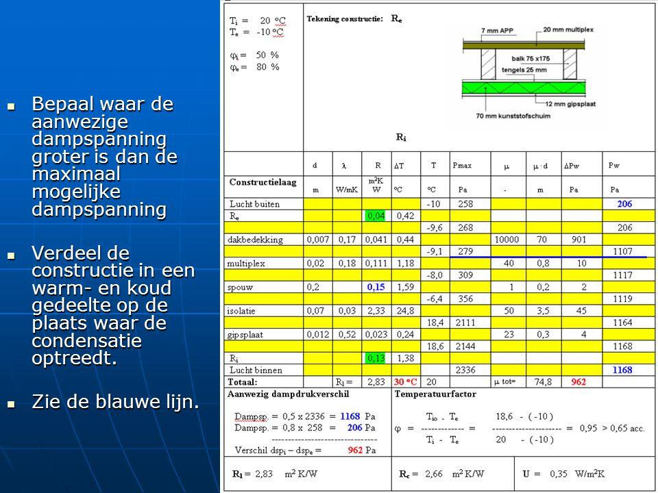 Bepaal waar de aanwezige dampspanning groter is dan de maximaal mogelijke dampspanning Bepaal waar de aanwezige dampspanning groter is dan de maximaal