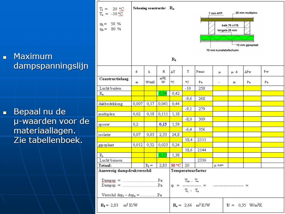 Maximum dampspanningslijn Maximum dampspanningslijn Bepaal nu de µ-waarden voor de materiaallagen. Zie tabellenboek. Bepaal nu de µ-waarden voor de ma