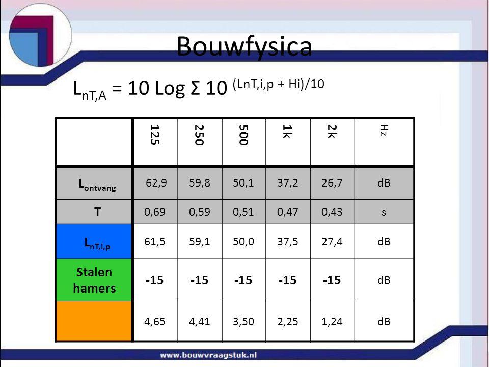 Bouwfysica L nT,A = 10 Log Σ 10 (LnT,i,p + Hi)/10 125 250 500 1k 2k Hz L ontvang 62,959,850,137,226,7dB T 0,690,590,510,470,43s L nT,i,p 61,559,150,037,527,4dB Stalen hamers -15 dB 4,654,413,502,251,24dB