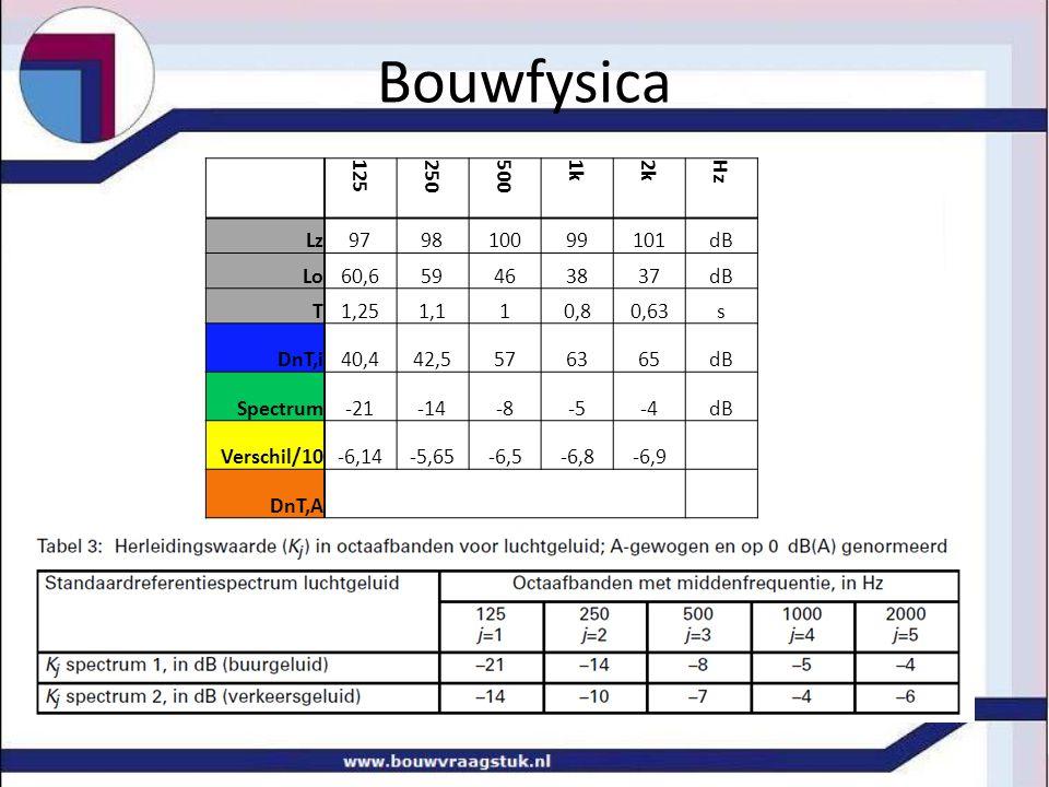Bouwfysica 125250500 1k2k Hz Lz979810099101dB Lo60,659463837dB T1,251,110,80,63s DnT,i40,442,5576365dB Spectrum-21-14-8-5-4dB Verschil/10-6,14-5,65-6,5-6,8-6,9 DnT,A