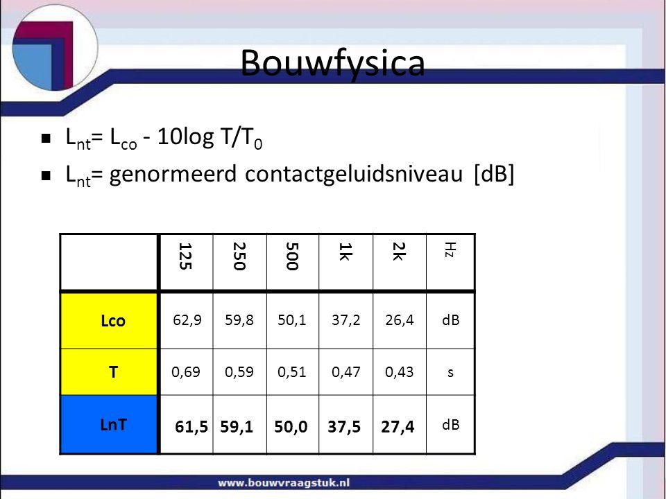 Bouwfysica n L nt = L co - 10log T/T 0 n L nt = genormeerd contactgeluidsniveau [dB] 125 250 500 1k 2k Hz Lco 62,959,850,137,226,4dB T 0,690,590,510,470,43s LnT dB 61,5 59,1 50,0 37,5 27,4