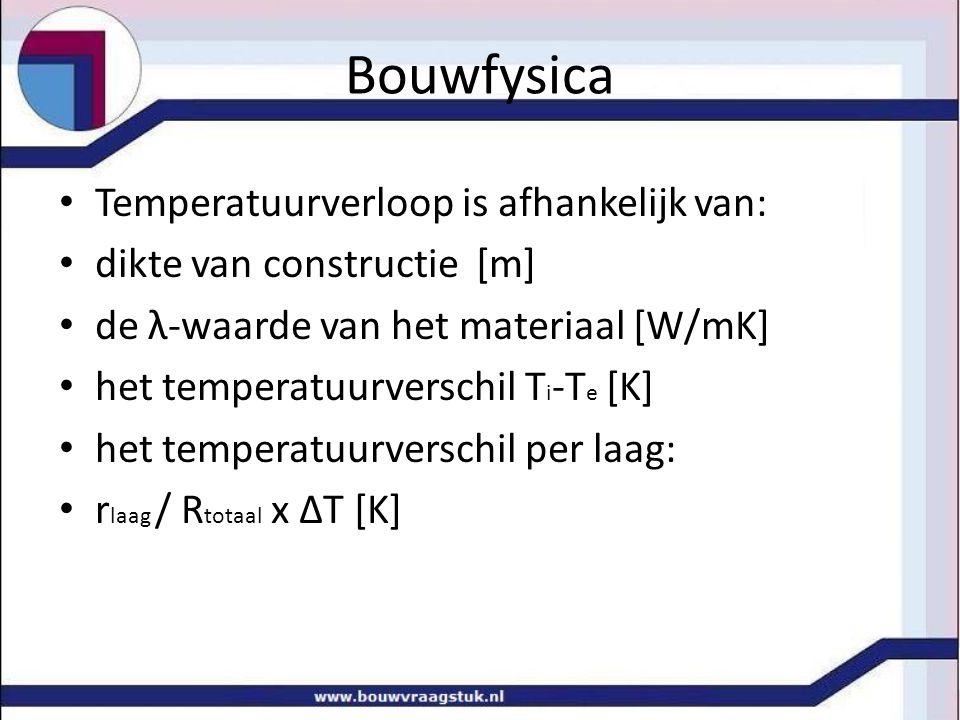 Temperatuurverloop is afhankelijk van: dikte van constructie [m] de λ-waarde van het materiaal [W/mK] het temperatuurverschil T i -T e [K] het tempera