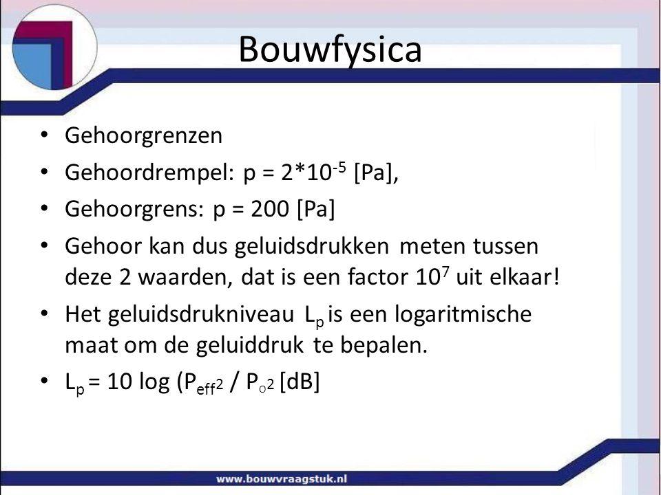 Bouwfysica Gehoorgrenzen Gehoordrempel: p = 2*10 -5 [Pa], Gehoorgrens: p = 200 [Pa] Gehoor kan dus geluidsdrukken meten tussen deze 2 waarden, dat is een factor 10 7 uit elkaar.