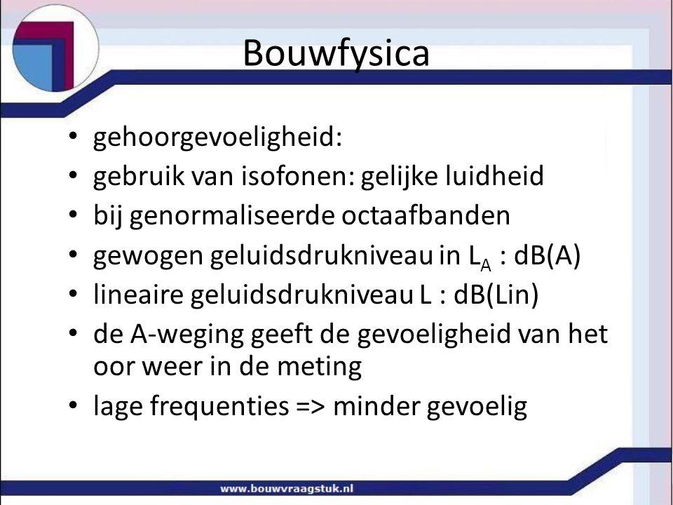 Bouwfysica gehoorgevoeligheid: gebruik van isofonen: gelijke luidheid bij genormaliseerde octaafbanden gewogen geluidsdrukniveau in L A : dB(A) lineai