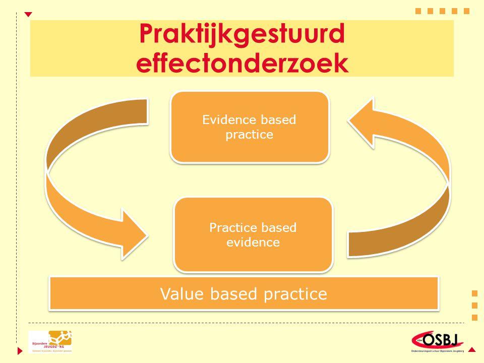 Praktijkgestuurd effectonderzoek Value based practice Practice based evidence Evidence based practice