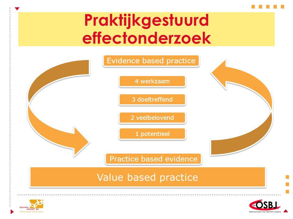 Praktijkgestuurd effectonderzoek Value based practice Practice based evidence Evidence based practice 1 potentieel 4 werkzaam 3 doeltreffend 2 veelbelovend
