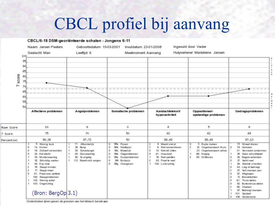 CBCL profiel bij aanvang (Bron: BergOp 3.1)