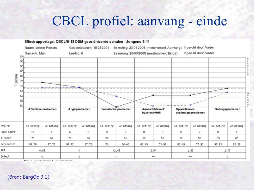 CBCL profiel: aanvang - einde (Bron: BergOp 3.1)