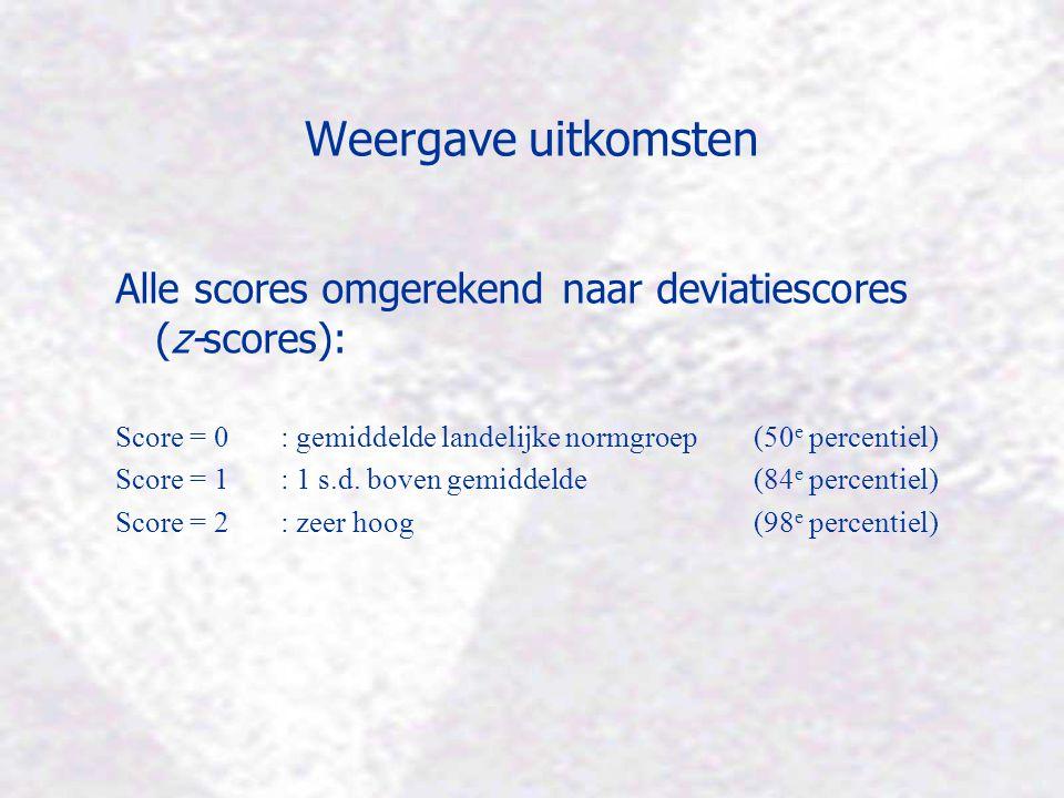 Weergave uitkomsten Alle scores omgerekend naar deviatiescores (z-scores): Score = 0 : gemiddelde landelijke normgroep (50 e percentiel) Score = 1 : 1