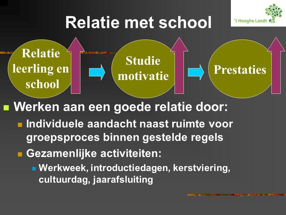 Relatie met school Werken aan een goede relatie door: Individuele aandacht naast ruimte voor groepsproces binnen gestelde regels Gezamenlijke activite