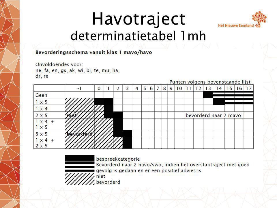 Havotraject determinatietabel 1mh