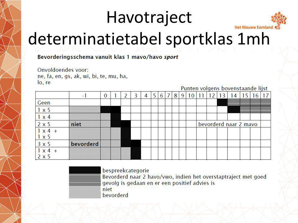 Havotraject determinatietabel sportklas 1mh