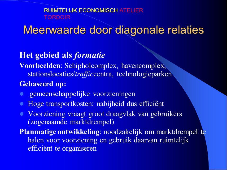 Meerwaarde door diagonale relaties Het gebied als formatie Voorbeelden: Schipholcomplex, havencomplex, stationslocaties/trafficcentra, technologiepark