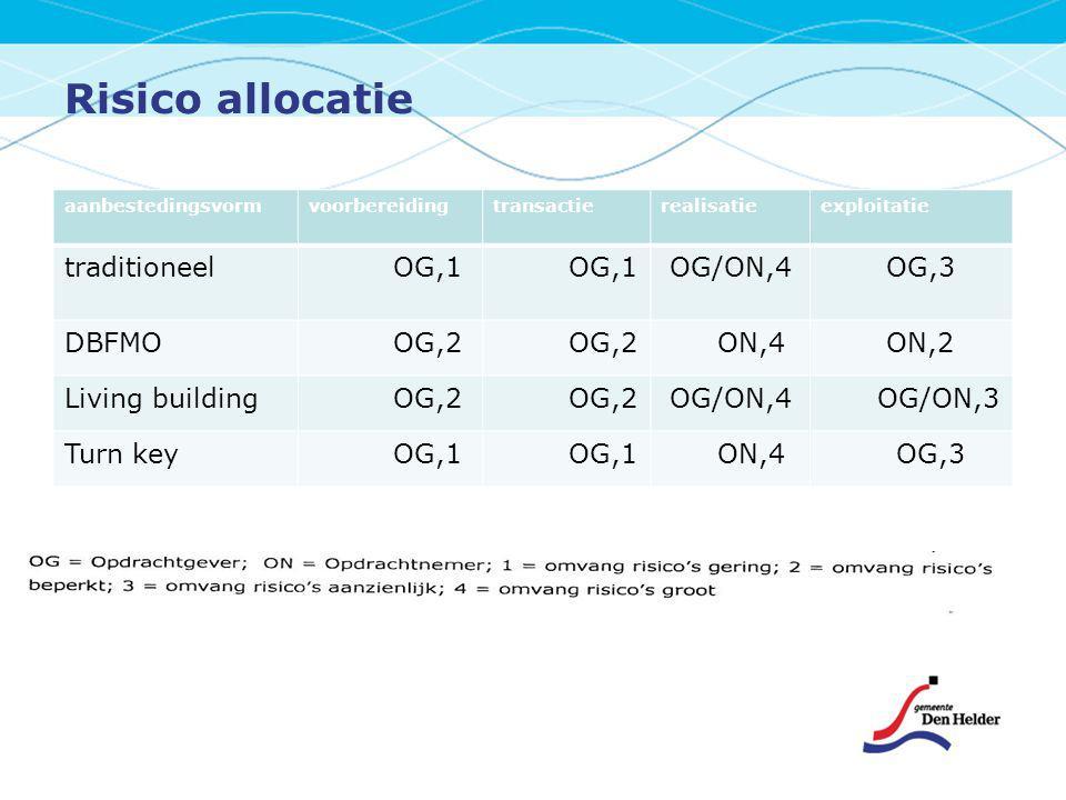 Risico allocatie aanbestedingsvormvoorbereidingtransactierealisatieexploitatie traditioneel OG,1 OG/ON,4 OG,3 DBFMO OG,2 ON,4 ON,2 Living building OG,