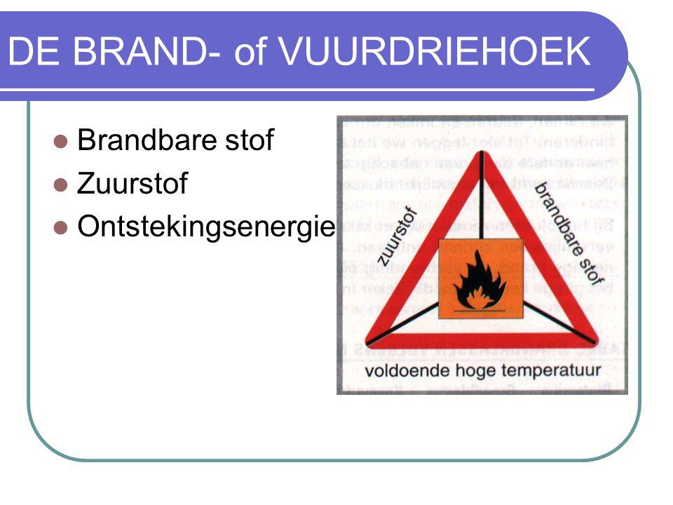 DE BRAND- of VUURDRIEHOEK Brandbare stof Zuurstof Ontstekingsenergie