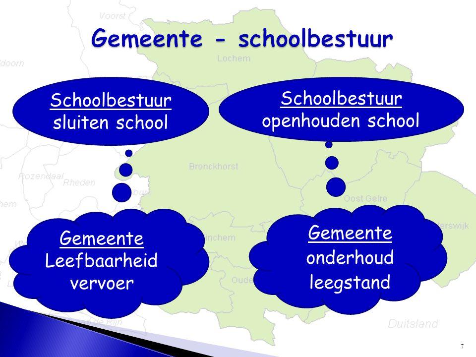 7  Gemeente  onderhoud  leegstand Gemeente Leefbaarheid vervoer Schoolbestuur sluiten school Schoolbestuur openhouden school