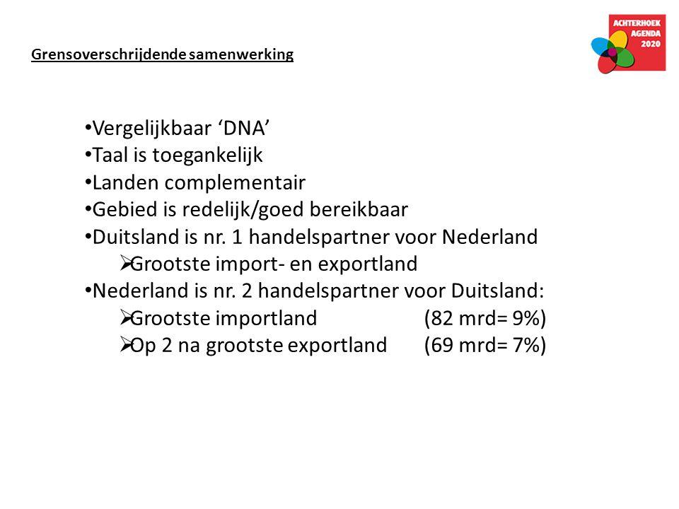 Vergelijkbaar 'DNA' Taal is toegankelijk Landen complementair Gebied is redelijk/goed bereikbaar Duitsland is nr. 1 handelspartner voor Nederland  Gr