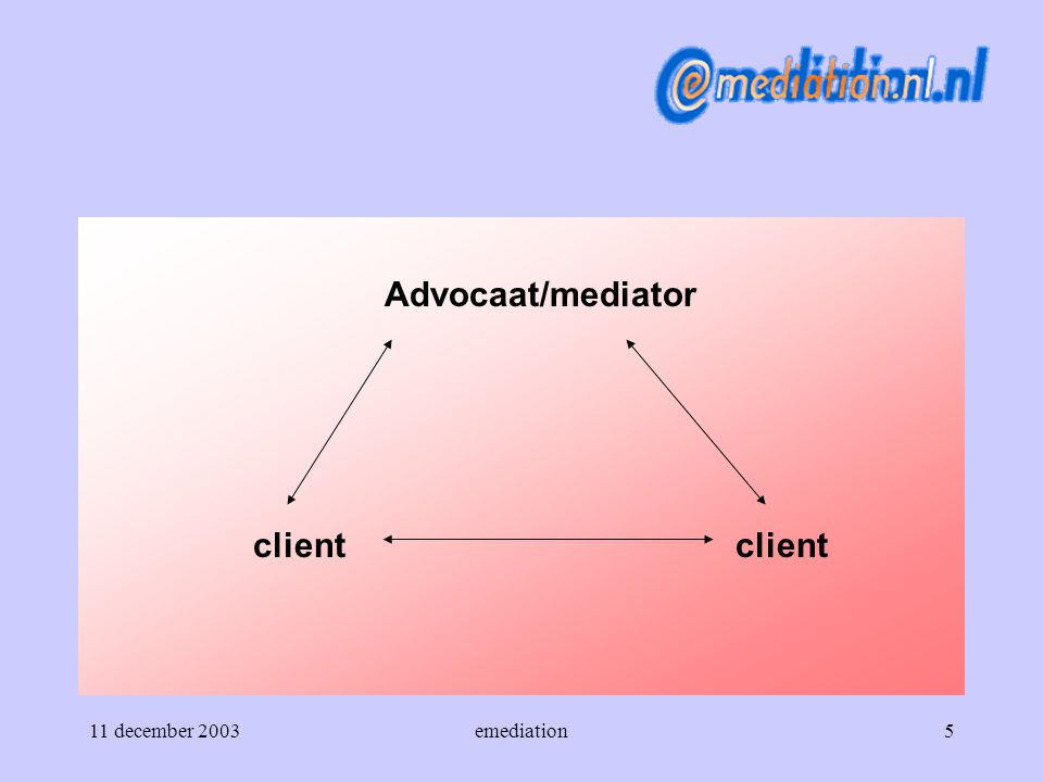 11 december 2003emediation5 Advocaat/mediator clientclient