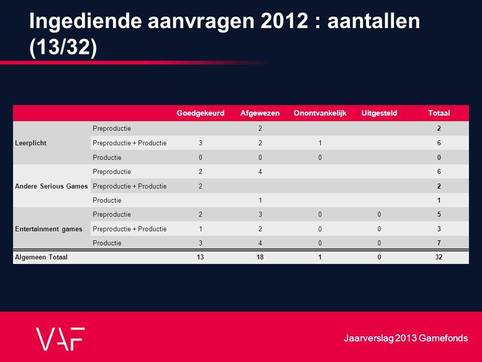 Ingediende aanvragen 2012 : aantallen (13/32) GoedgekeurdAfgewezenOnontvankelijkUitgesteldTotaal Leerplicht Preproductie 2 2 Preproductie + Productie3