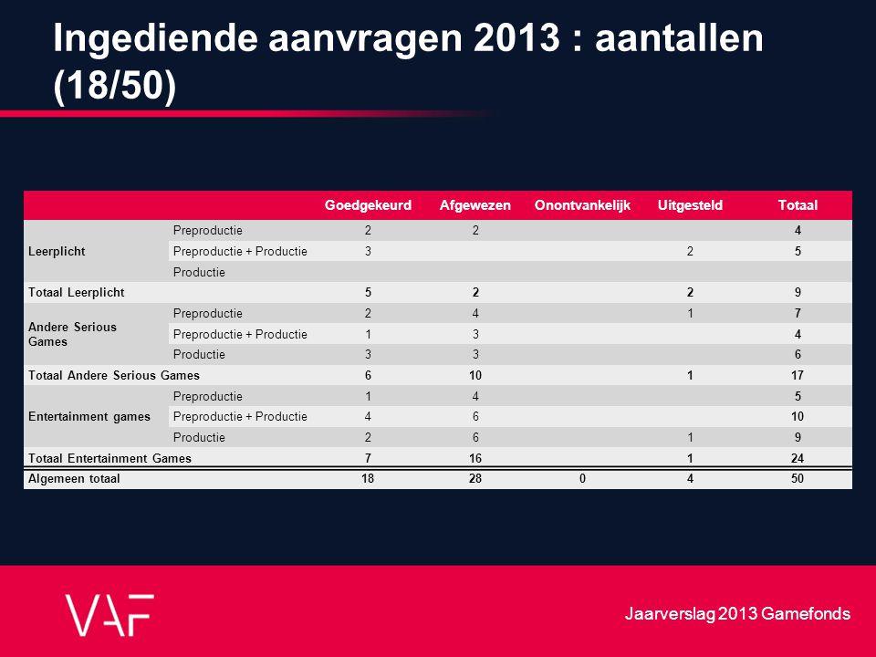 Ingediende aanvragen 2013 : aantallen (18/50) GoedgekeurdAfgewezenOnontvankelijkUitgesteldTotaal Leerplicht Preproductie22 4 Preproductie + Productie3