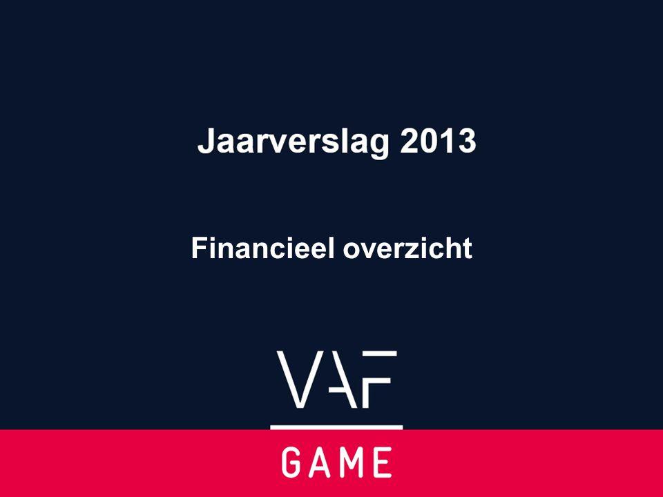 Financieel overzicht