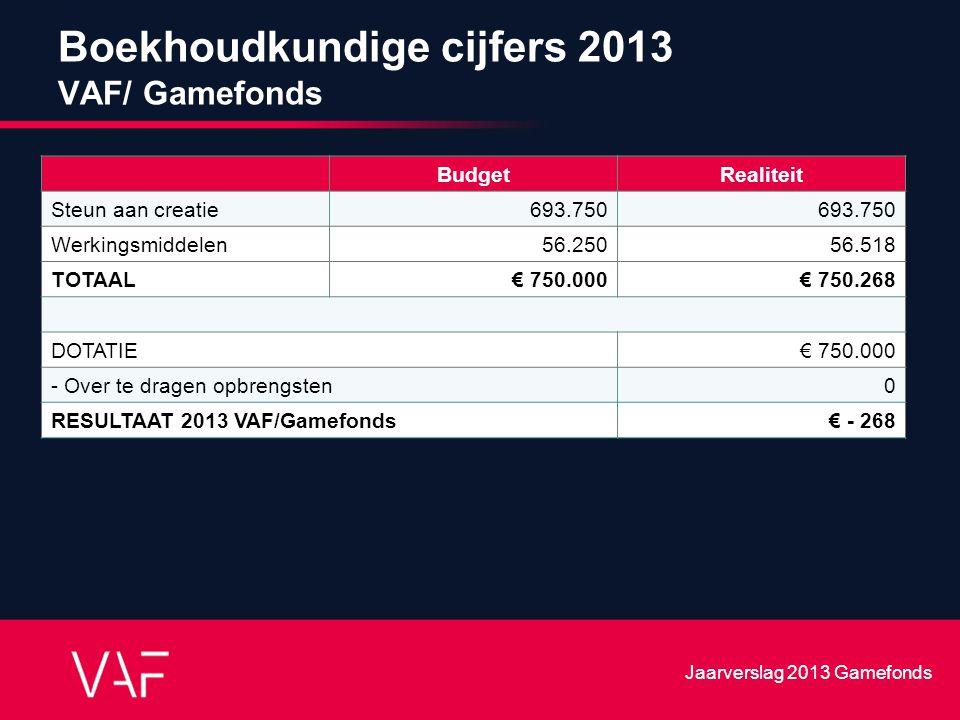 Boekhoudkundige cijfers 2013 VAF/ Gamefonds BudgetRealiteit Steun aan creatie693.750 Werkingsmiddelen56.25056.518 TOTAAL € 750.000€ 750.268 DOTATIE€ 7