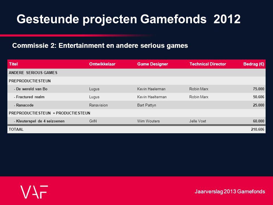 Gesteunde projecten Gamefonds 2012 TitelOntwikkelaarGame DesignerTechnical DirectorBedrag (€) ANDERE SERIOUS GAMES PREPRODUCTIESTEUN - De wereld van B