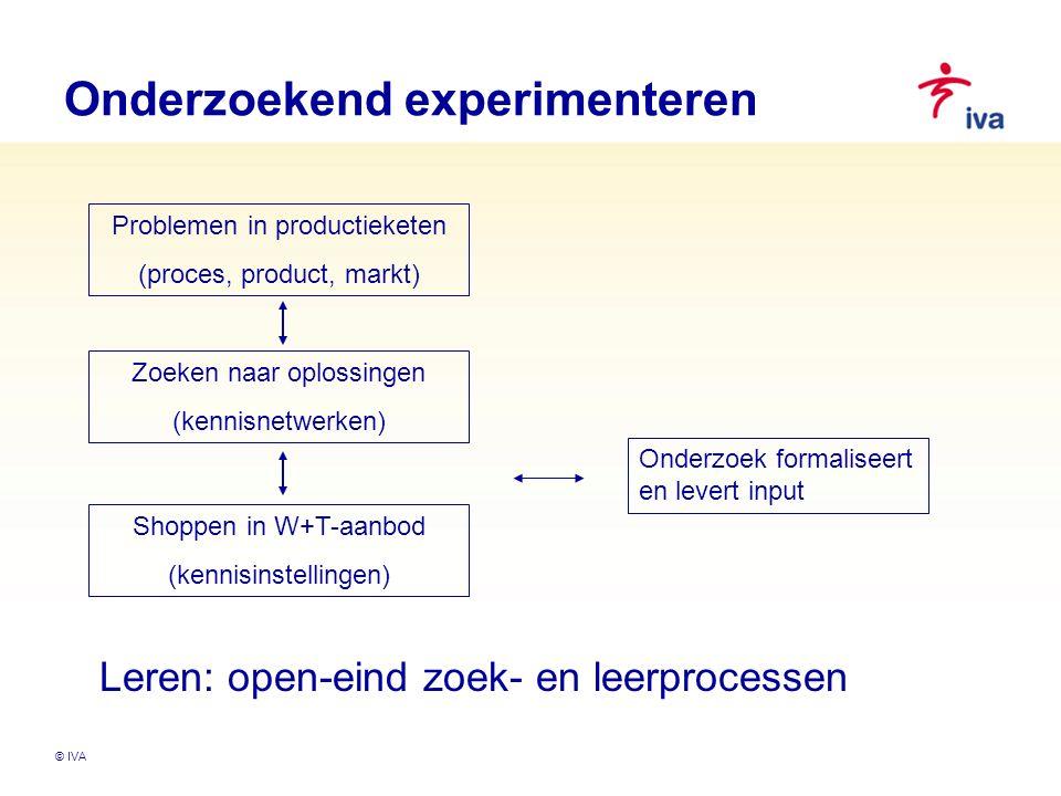 © IVA Onderzoekend experimenteren Problemen in productieketen (proces, product, markt) Zoeken naar oplossingen (kennisnetwerken) Shoppen in W+T-aanbod (kennisinstellingen) Onderzoek formaliseert en levert input Leren: open-eind zoek- en leerprocessen