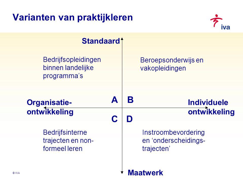 Varianten van praktijkleren Organisatie- ontwikkeling Individuele ontwikkeling Standaard Maatwerk AB DC Bedrijfsopleidingen binnen landelijke programma's Beroepsonderwijs en vakopleidingen Instroombevordering en 'onderscheidings- trajecten' Bedrijfsinterne trajecten en non- formeel leren