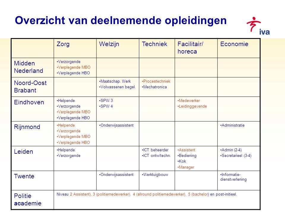 Overzicht van deelnemende opleidingen © IVA ZorgWelzijnTechniekFacilitair/ horeca Economie Midden Nederland Verzorgende Verplegende MBO Verplegende HB