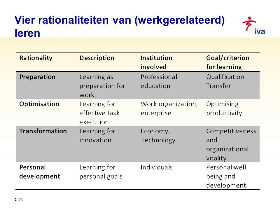 Vier rationaliteiten van (werkgerelateerd) leren © IVA