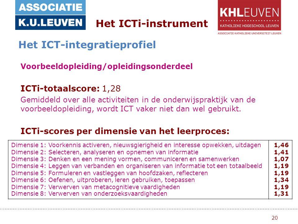 20 Het ICTi-instrument Het ICT-integratieprofiel Voorbeeldopleiding/opleidingsonderdeel ICTi-totaalscore: 1,28 Gemiddeld over alle activiteiten in de onderwijspraktijk van de voorbeeldopleiding, wordt ICT vaker niet dan wel gebruikt.